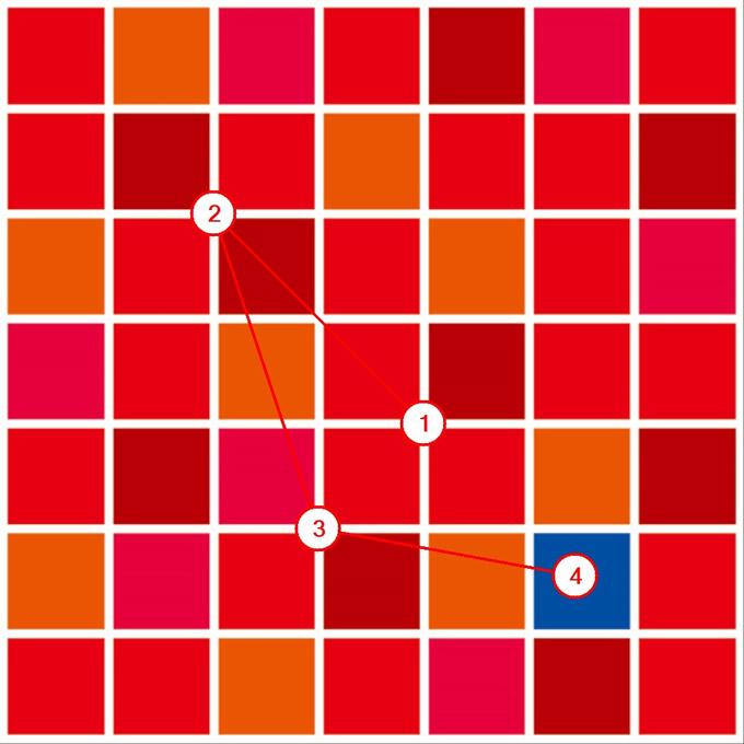 視線トラッキングチャート