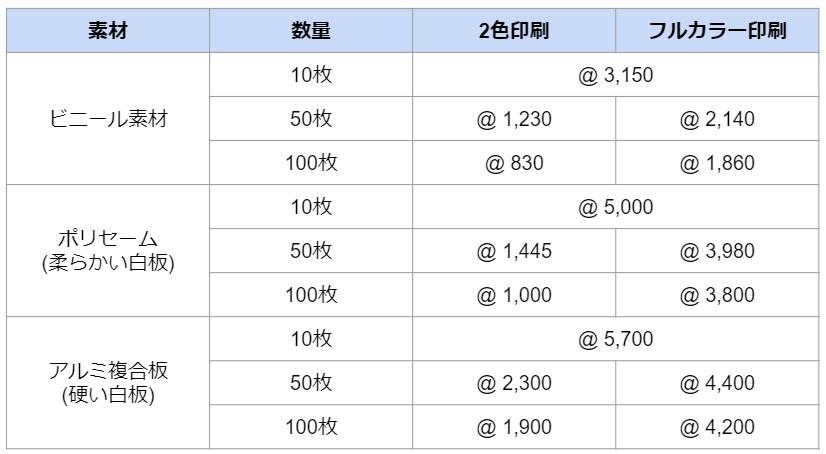 募集看板の価格表