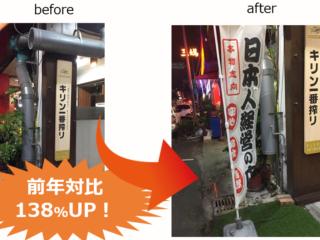 【数値で検証】のぼり旗やポールフラッグで店舗の売上は上がる!